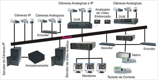 Circuito Fechado De Tv Preço : Circuito fechado de tv cftv cameras monitoramento